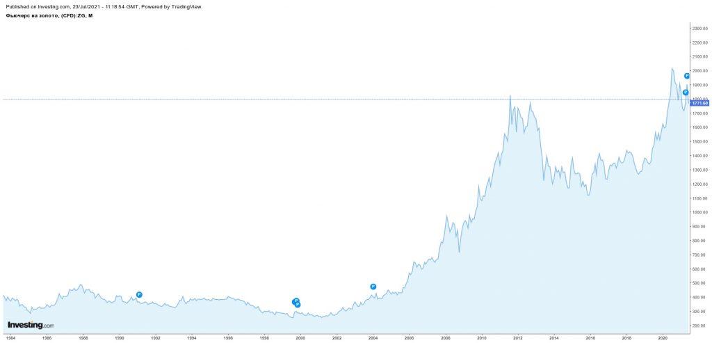 Динамика роста стоимости золота