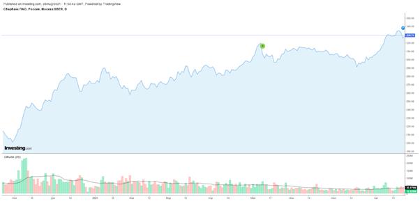 Изменение цены акций Сбербанка